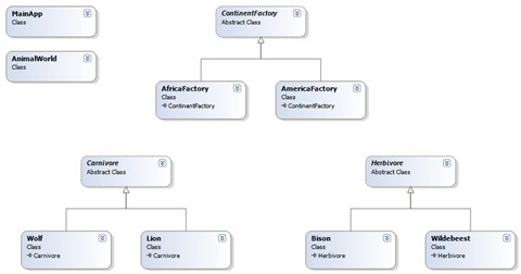AbstractFactoryRealWorldClassDiagram