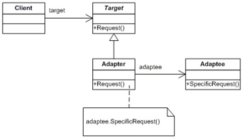 adapter_class_diagram