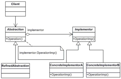 bridge_class_diagram