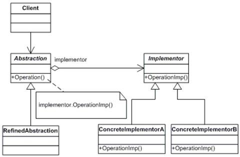 bridge_class_diagram