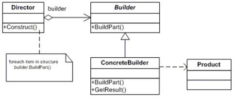 builder_class_diagram