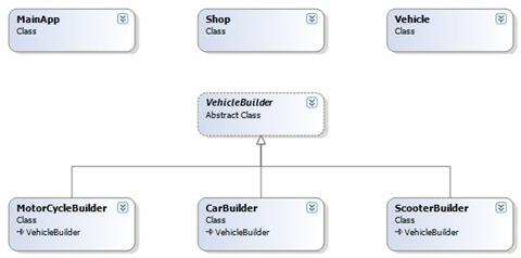 BuilderRealWorldClassDiagram