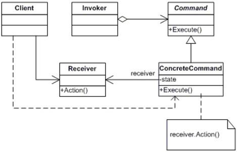 command_class_diagram