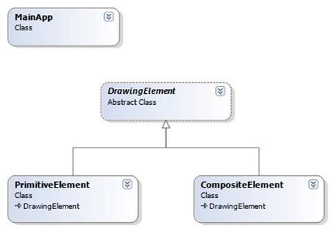 CompositeRealWorldClassDiagram