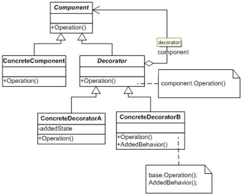 decorator_class_diagram