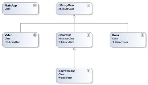 DecoratorRealWorldClassDiagram