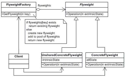 flyweight_class_diagram