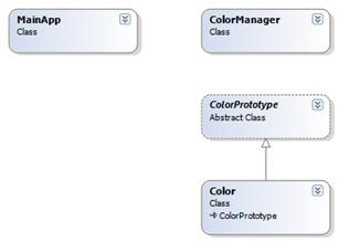 PrototypeRealWorldClassDiagram