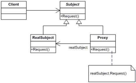 proxy_class_diagram