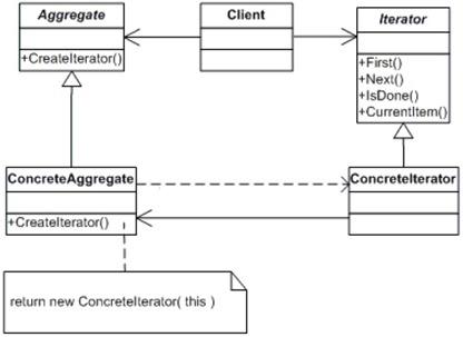 iterator_class_diagram