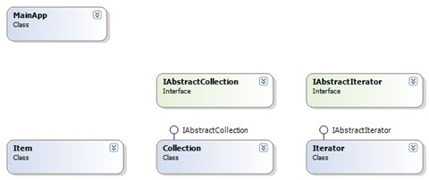 IteratorRealWorldClassDiagram