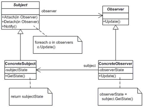 observer_class_diagram