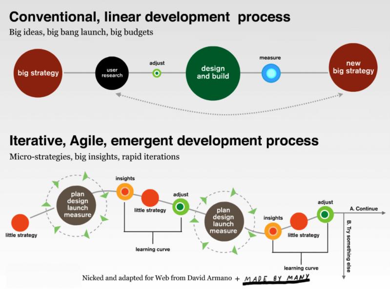 agile_marketing_intro_2