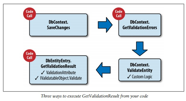 validation_api_ef_overview